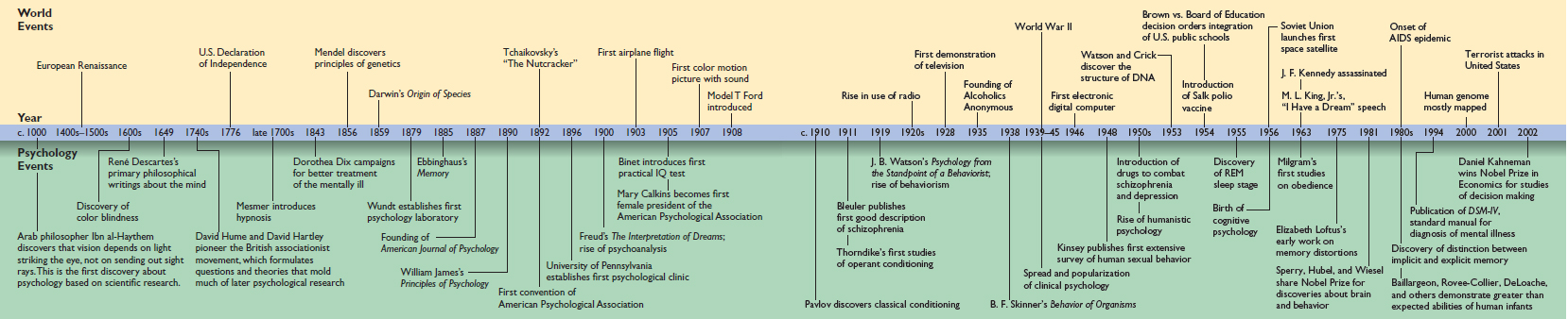 CRC-Timeline Psych History
